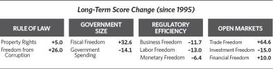 index of economic freedom India
